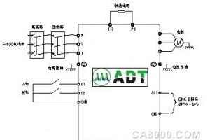 澳地特變頻器在機床和雕銑機行業解決方案