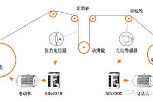 正弦变频器分盘绕线机电气传动控制方案