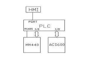 丹佛斯变频器应用于水铸箱式拉丝机语气说不出主机