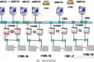 ABB AC800F 型集散控制系统在煤化系统中的应用