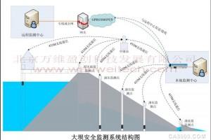 大壩安全監測系統方案