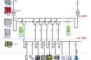 轨道交通行业〗电能质量解决方案