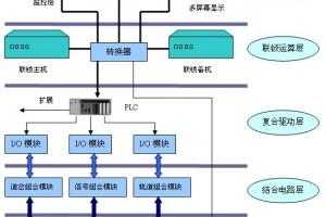 研祥特種計算機在地鐵微機聯鎖中的應用