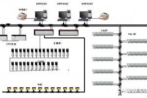 ControlLogix系统大连天元精细化工有限公司的应用