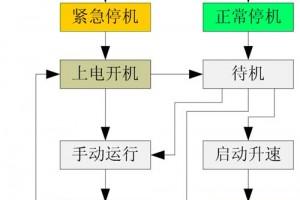 WPCS风电主控系统方案