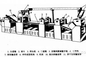 S310在食品沖印成型機械上的應用