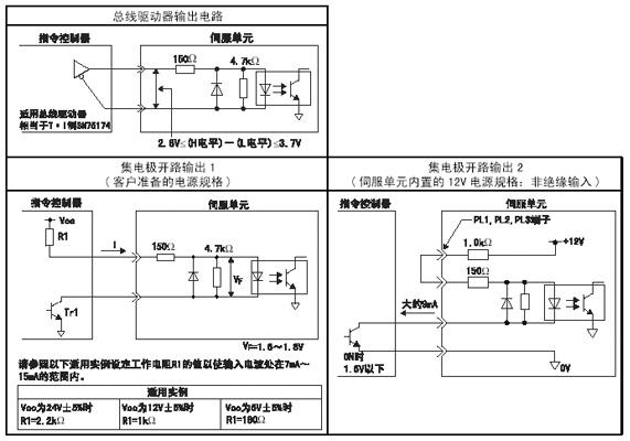 下面就CN1连接器的7-8(指令脉冲输入)、11-12(指令符号输入)、15-14(清除输入)端子进行说明。 指令控制器侧的指令脉冲、偏移脉冲清除信号的输出电路,可以从总线驱动器输出、集电极开路输出(2种)的3种中任意选择。分类表示如下: