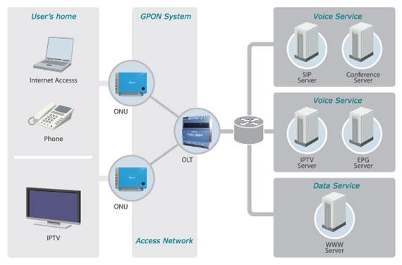 宽带光接入网络
