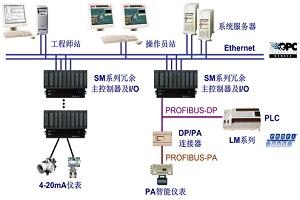 HOLLiAS MACS-S分布式控制系统