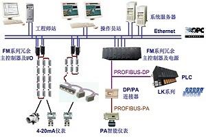HOLLiAS MACS-F分布式控制系统