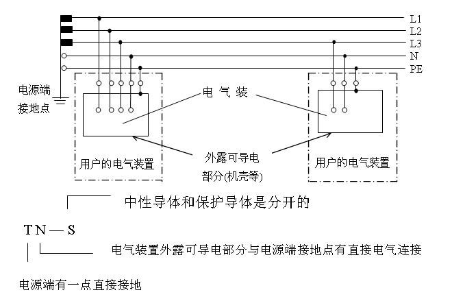 在tn招牌中又分为tn-c,tn-s和tn-c-s三种系统,它们系统有何不同之间室内设计师图片