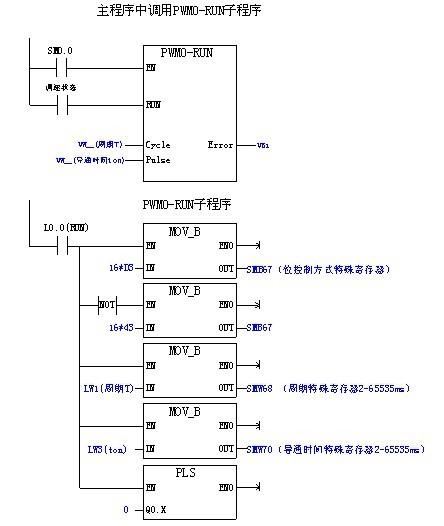 应用s7-200的pwm发生器解决转子变频igbt占空比给定