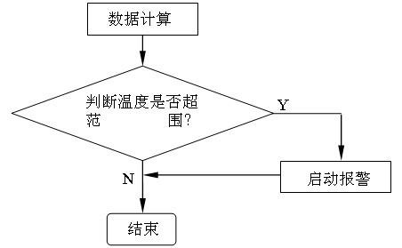 粮库温度监控系统的设计