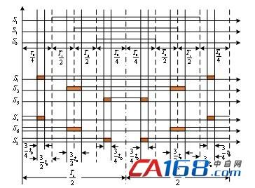 通过matlab/simulink仿真环境搭建zsi的模型