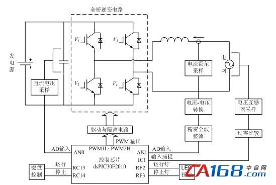 为实现高精度的电流控制,采用电流跟踪型的单极性滞环比较电流控制方式。传统滞环电流控制最大的缺点是开关频率不固定,造成电路滤波参数设计困难、功率模块应力及开关损耗增大等问题。文献[5]通过对滞环电流控制算法的原理和开关频率波动的原因进行分析,提出了基于积分法的定频算法,在保持滞环电流控制算法优点的同时,较好实现了滞环开关频率的稳定。文献[6]提出一种准固定频率的滞环电流控制方法,将滞环比较输出频率与给定的固定频率比较,通过实时调整滞环的宽度来改变控制周期,以达到开关频率基本固定的控制结果。