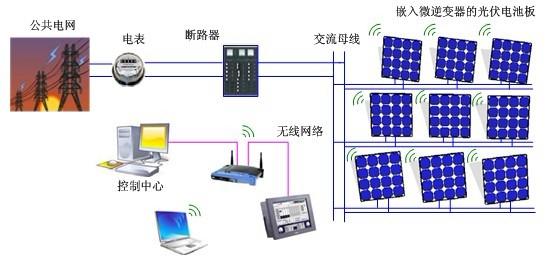 在发生大电网故障等情况时,出于用电安全和用电质量的考虑,微逆变器须迅速检测出孤岛,对分离系统部分和孤岛采取相应的调控措施,至系统故障消除后再恢复并网运行。孤岛检测技术可以划分为主动检测和被动检测。针对被动检测的缺陷,许多学者研究了多种主动检测的方法。主动检测的方法可以分为两类:基于正反馈的主动检测方法和基于谐波注入的主动检测方法。在文献[29-31]综述了基于正反馈不同的主动检测方法,包括输出的有功和无功变化法、Sandia电压漂移(SVS)和Sandia频率漂移,主动频率漂移法(AFD),文献[32]对