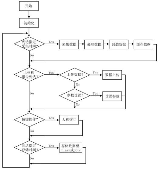 基于stm32单片机的自动气象采集系统软件设计