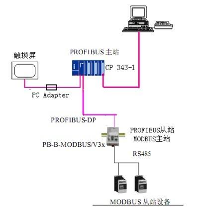 基于plc的远程监控系统在空气压缩机自动控制的应用