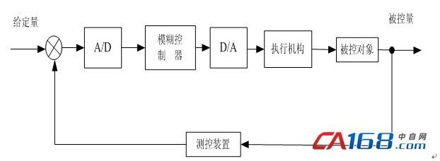 模糊控制系统的框图如图2所示.
