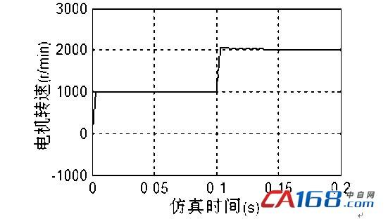 永磁同步电机空间矢量控制方法仿真研究