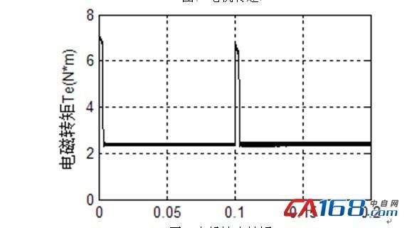 在逆变器实际运行中,六个非零矢量磁通运动的轨迹为正六边形,形成了正六边形的旋转磁场。我们希望得到的是圆形的旋转磁场,因此需要得到其它角度的电压矢量。这就需要我们用六个非零电压矢量和两个零矢量的线性时间组合来合成我们希望得到的新的电压矢量。当PWM的周期足够小时,电压空间矢量的轨迹便可以近似为圆形