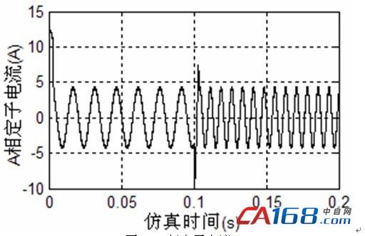 电流环和速度环采用pi控制