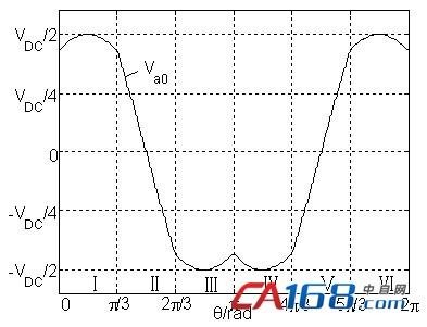 于基波频率的三角形电压
