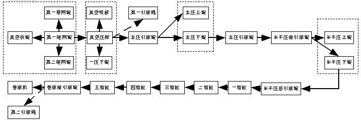 欧瑞变频器在造纸机传动系统中的应用
