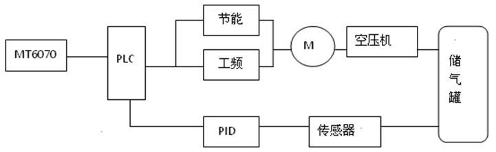 空压机plc面板接线图