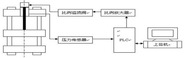plc在液压机控制系统中的应用-技术指导-自动化论文
