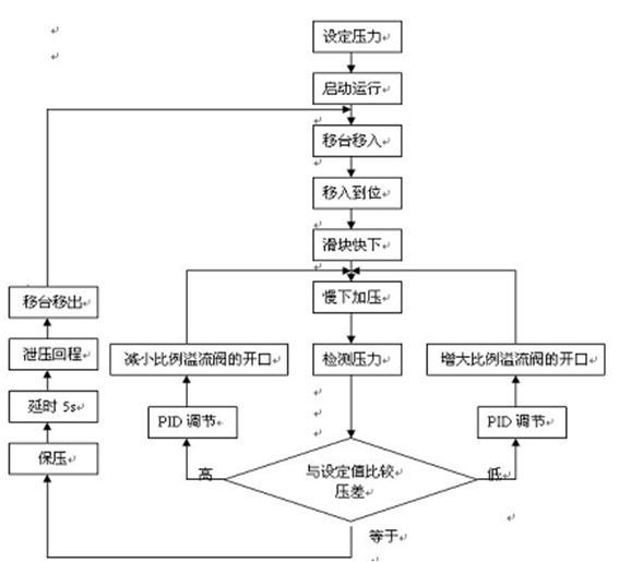 """PLC I/O电路接线图如图5所示。在输入部分,SA1为旋钮,当SA1接通X0时为手动控制状态;当SA1接通X1时为半自动控制状态。手动运行时,此时按压按钮,得到相应动作,抬手后,完成一个工作行程停止;半自动运行时,系统在PLC程序控制下运行,按下""""压制""""按钮,则自动完成一个规定工作循环,即送一根料,将料打完后自动停止。当""""静止""""按钮被按下,则PLC程序中断运行,所有输出置零。在输出部分,当滤油器堵塞指示灯亮时,应及时停机检查,清洗滤油器中的滤油网。"""