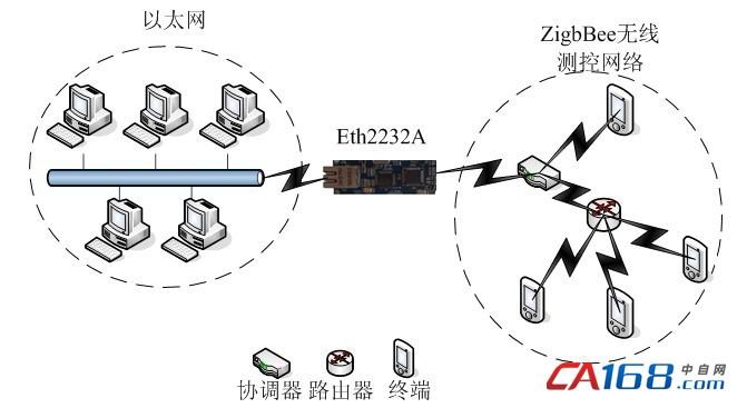 zigbee无线测控系统结构图