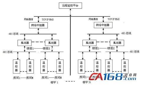 图1 系统总体结构图