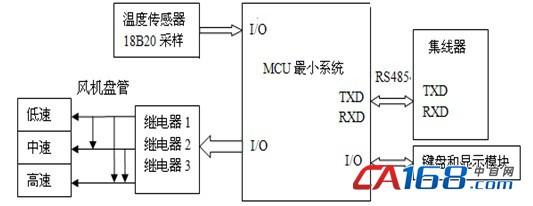 图4 温控器结构图