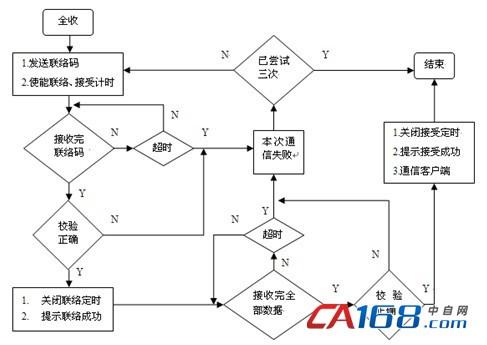 中央空调远程监控系统设计