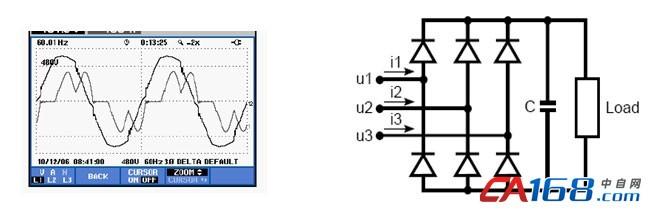 图2 三相整流器的电路与电压、电流波形   带有滤波电容的整流器从电网吸取脉冲电流。单相整流电路在每个交流电周期内,产生两个脉冲电流,称为2脉整流器;对于3相整流电路,每个周期产生6个脉冲电流,称为6脉整流器。除此以外,还有12脉整流器、18脉整流器等。   整流器所产生的谐波的种类与整流器脉数有关,具体关系如下:   M = PN ± 1   式中:   M = 整流器产生的谐波次数   P = 整流器的脉数   N取自然数。   图3是常见信息设备的电流波形及谐波畸变率。