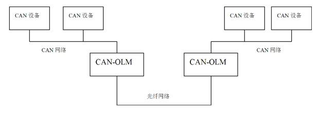 (2). 用 can-olm 光纤转换器组成的 can 星形网络(光纤集线器)