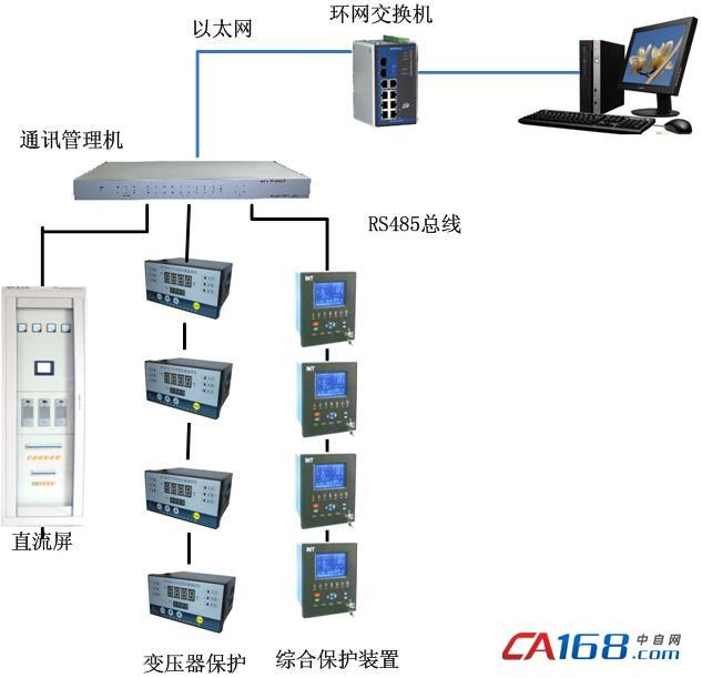 井下电力监控系统拓扑图 三.系统功能 为实现对煤矿变电站系统的自动控制,系统应具有以下功能: 3.1、保护定值在线管理 力控电力版针对变电站中的微机保护装置设计了一种四层的通用的数据模型,即:保护装置定值组定值项定值变量。 定值在线管理分为在线召唤,在线修改以及定值单打印等功能。