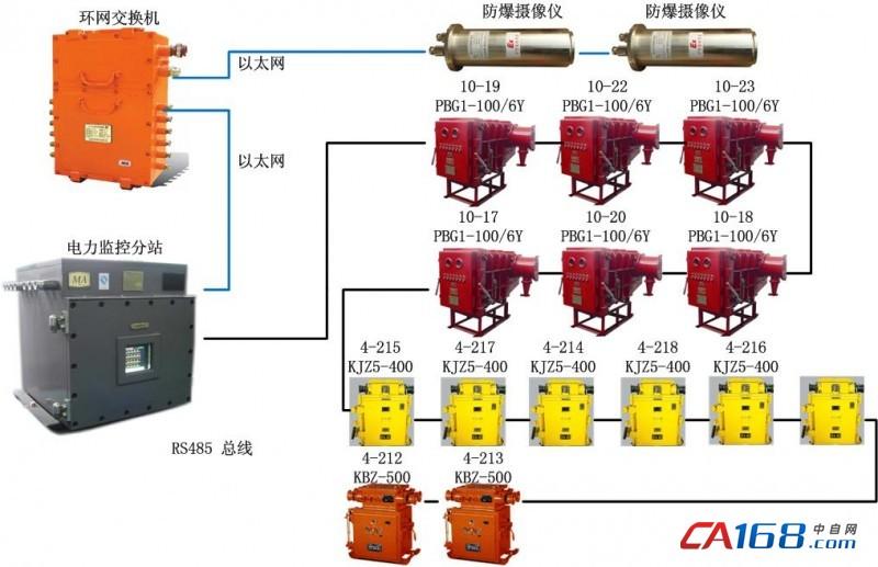 力控在煤矿变电所监控系统的应用