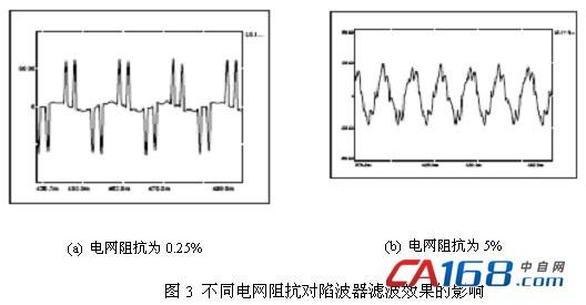 不同电网阻抗对陷波器滤波效果的影响