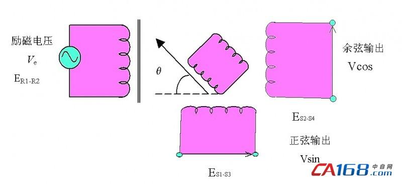 旋轉變壓器的工作原理圖