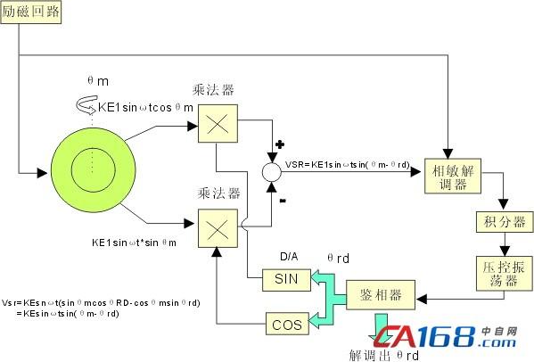 tamagawa多摩川旋转变压器原理及其解码