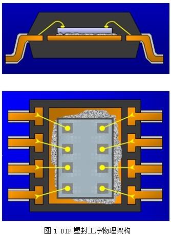 根据中国半导体行业协会初步统计,2010年中国集成电路封装测试行业