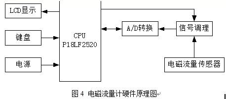 基于电磁流量计信号转换器的校验器设计方法的研究