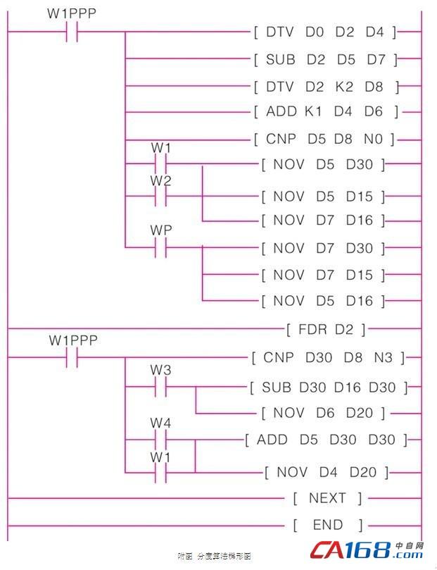plc控制步进电机分度的设计与实现