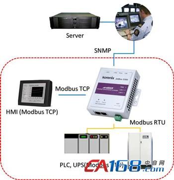 科洛理思JetBox 3300系列新支持Modbus2SNMP软件,工控Modbus及网管SNMP协定的完美转换结合!