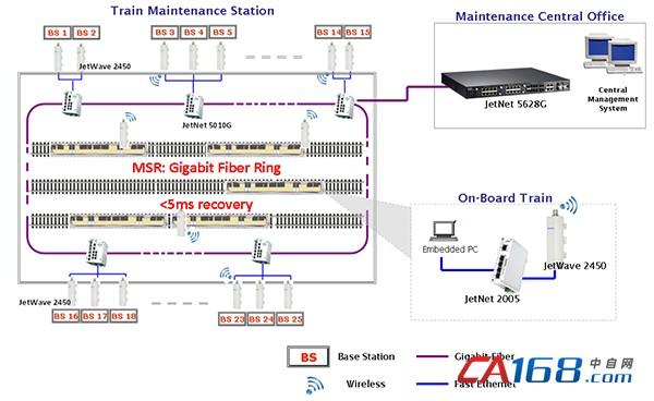 科洛理思高性能交换机及无线AP,提供列车维修站可靠、高速的数据传输!