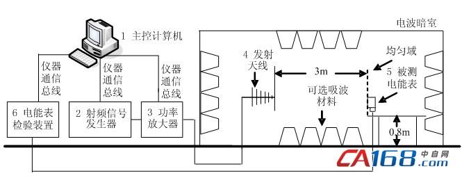 基于虚拟仪器的智能电能表辐射抗扰度自动测试系统