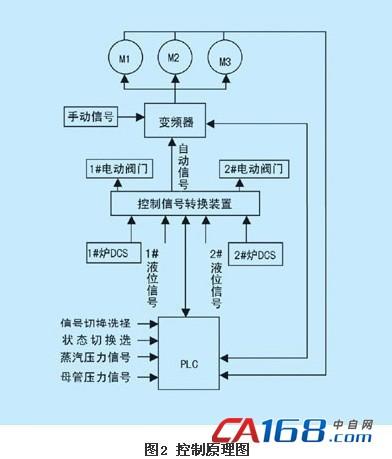 变频器在工业锅炉给水系统上的应用
