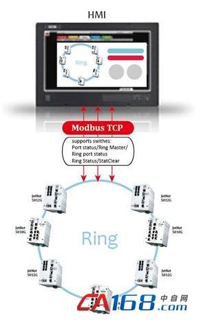 Korenix以太网交换机支持更多Modbus管理功能,轻松维护工厂自动化现场网络